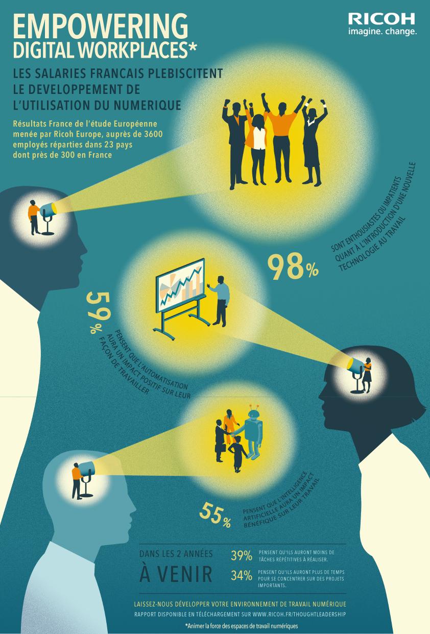 développement numérique affecte le monde du travail