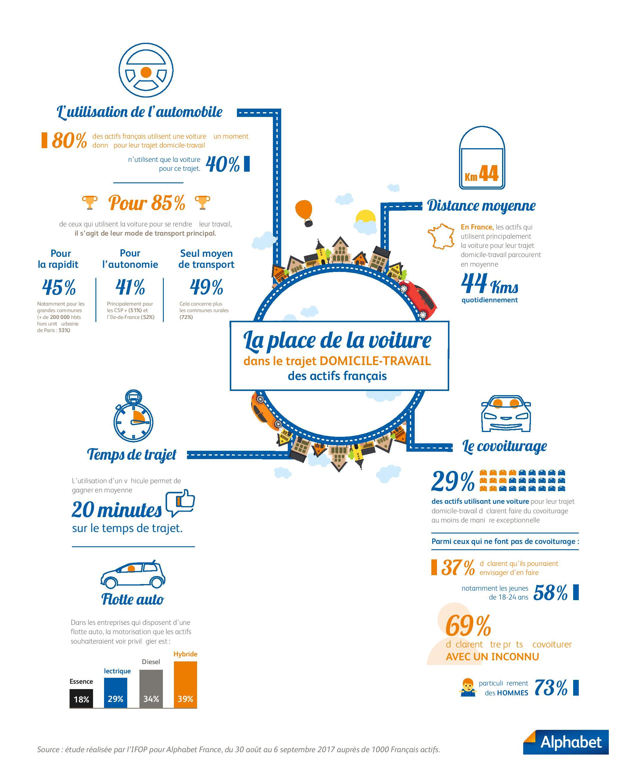 80% des actifs français utilisent leur voiture pour leur trajet domicile-travail
