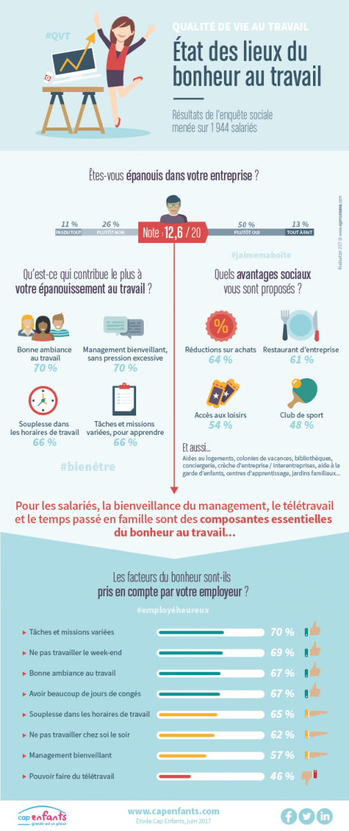 Les facteurs du bonheur au travail