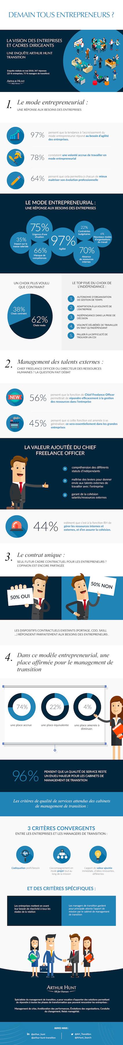 Vision des entreprises et cadres